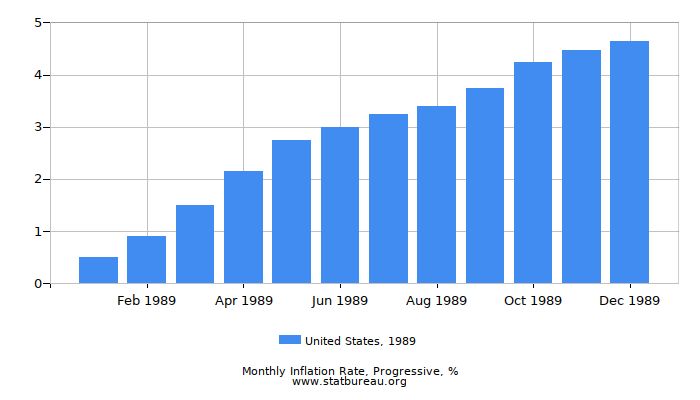 1989 United States Progressive Inflation Rate