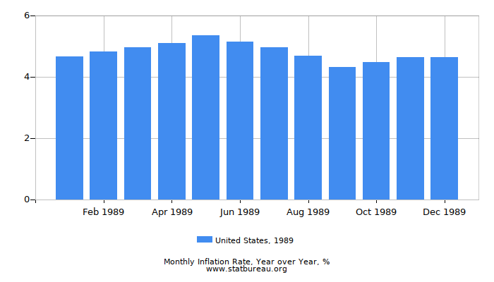 1989 United States Inflation Rate: Year over Year