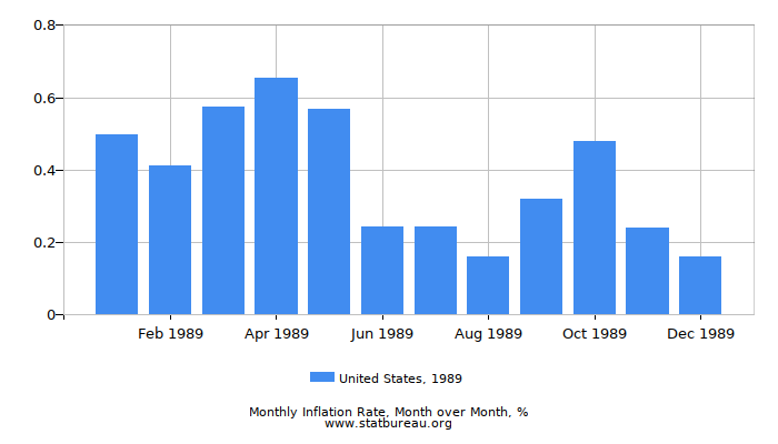 1989 United States Inflation Rate: Month to Month