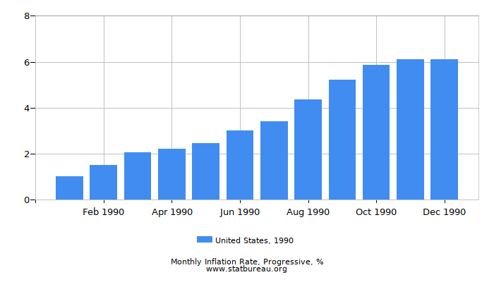 1990 United States Progressive Inflation Rate