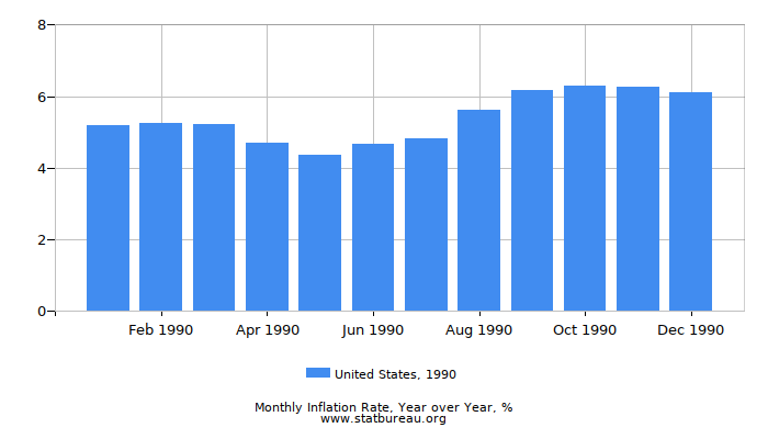 1990 United States Inflation Rate: Year over Year