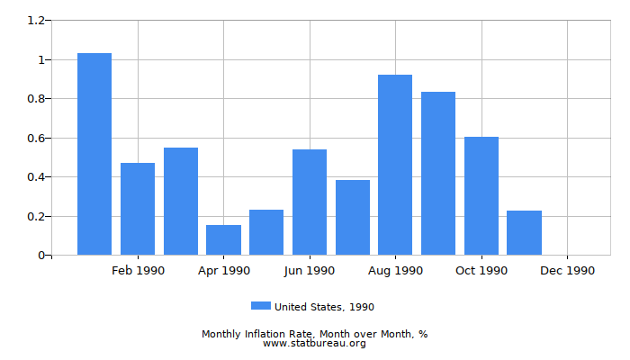 1990 United States Inflation Rate: Month to Month