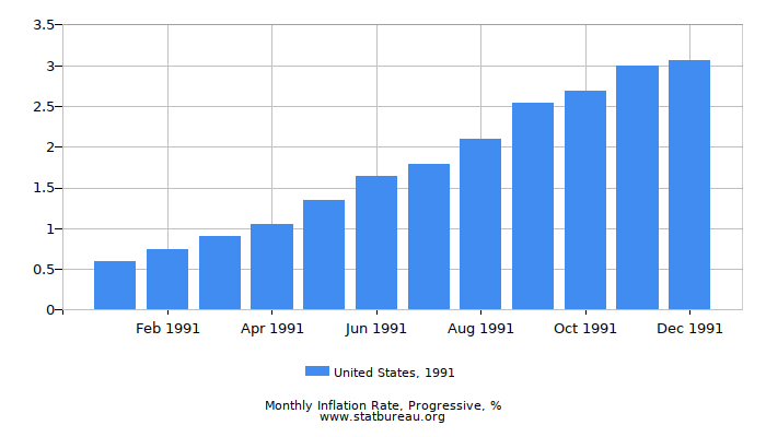 1991 United States Progressive Inflation Rate