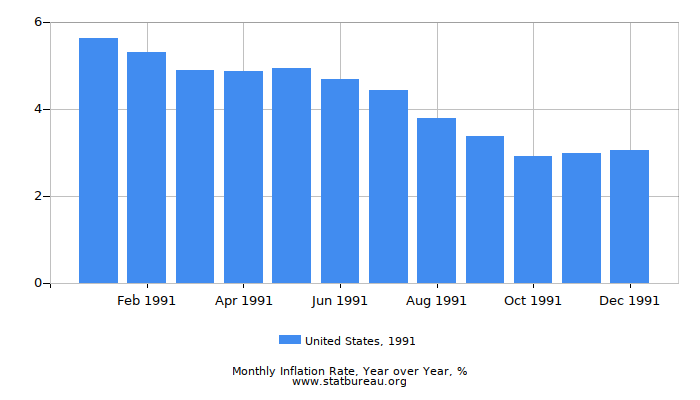 1991 United States Inflation Rate: Year over Year