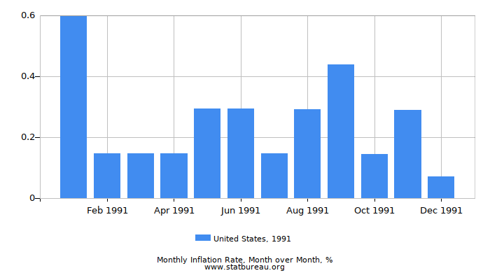 1991 United States Inflation Rate: Month to Month