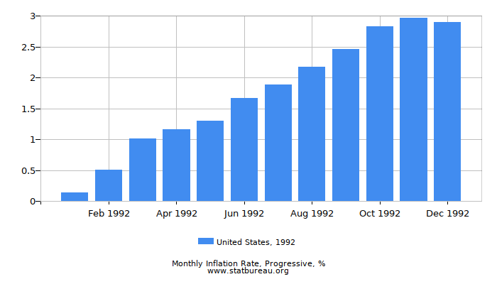 1992 United States Progressive Inflation Rate
