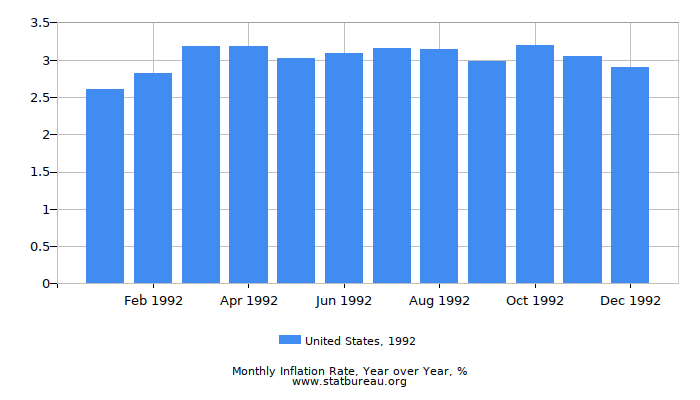 1992 United States Inflation Rate: Year over Year
