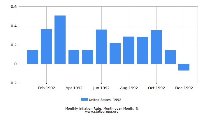 1992 United States Inflation Rate: Month to Month