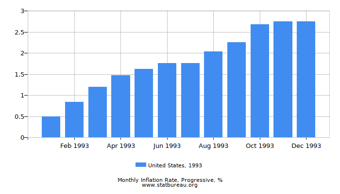 1993 United States Progressive Inflation Rate
