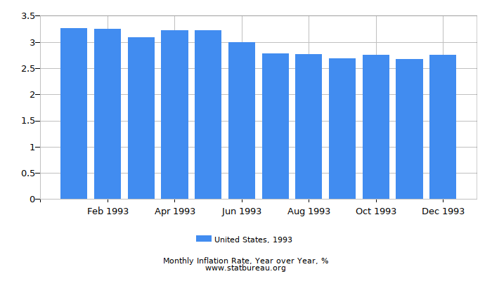 1993 United States Inflation Rate: Year over Year