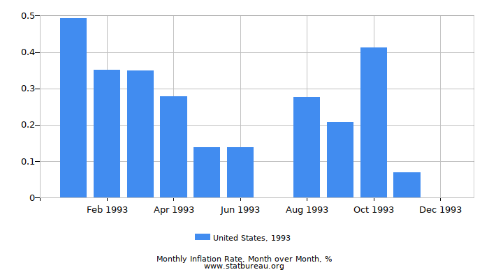 1993 United States Inflation Rate: Month to Month