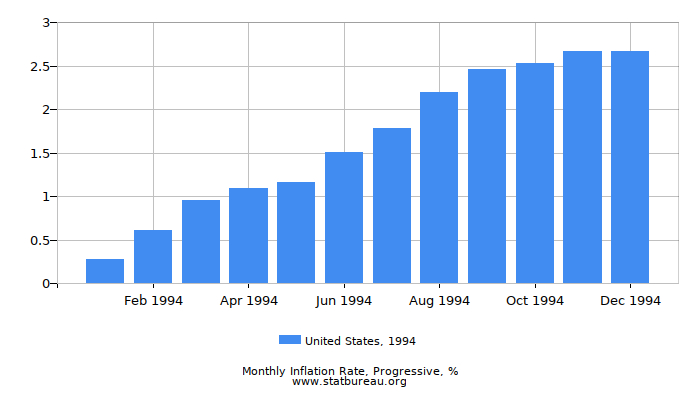 1994 United States Progressive Inflation Rate