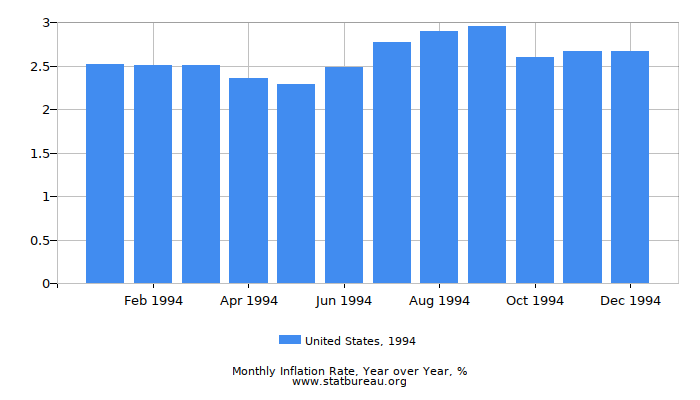 1994 United States Inflation Rate: Year over Year