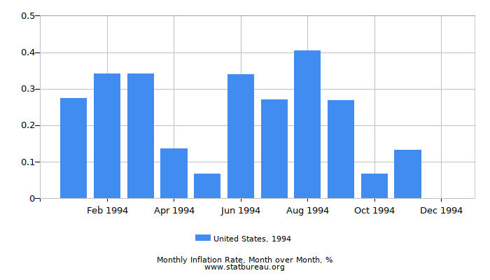 1994 United States Inflation Rate: Month to Month