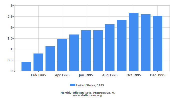 1995 United States Progressive Inflation Rate