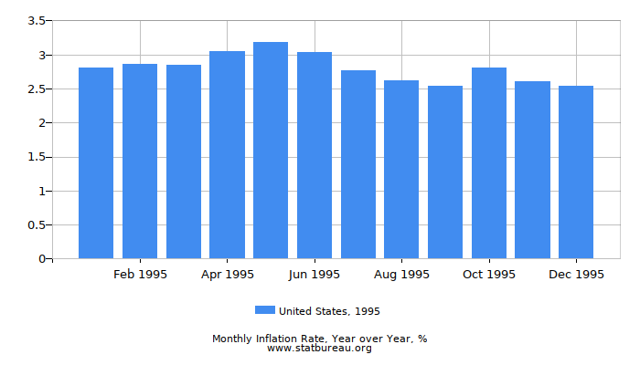 1995 United States Inflation Rate: Year over Year