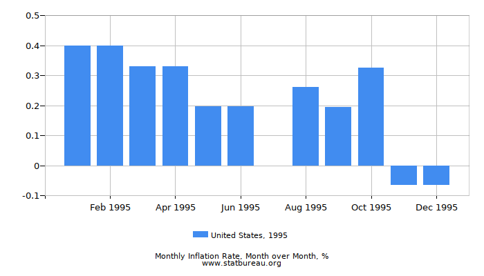 1995 United States Inflation Rate: Month to Month