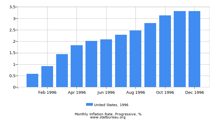1996 United States Progressive Inflation Rate