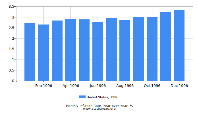 1996 United States Inflation Rate: Year over Year