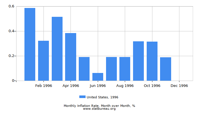 1996 United States Inflation Rate: Month to Month