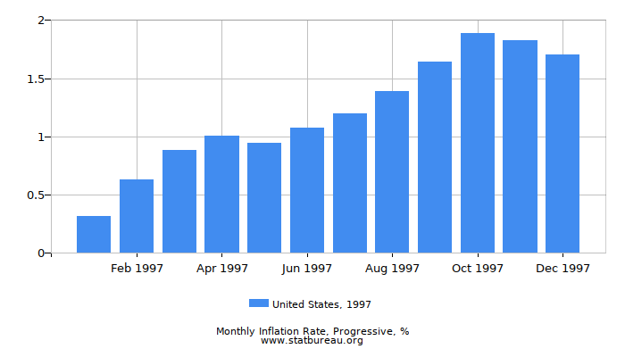 1997 United States Progressive Inflation Rate