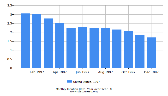 1997 United States Inflation Rate: Year over Year