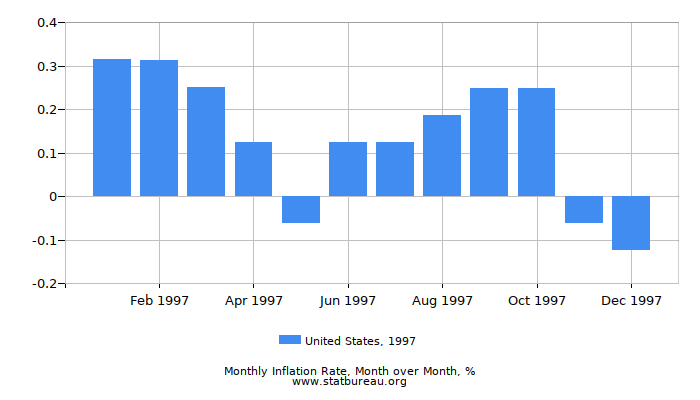 1997 United States Inflation Rate: Month to Month