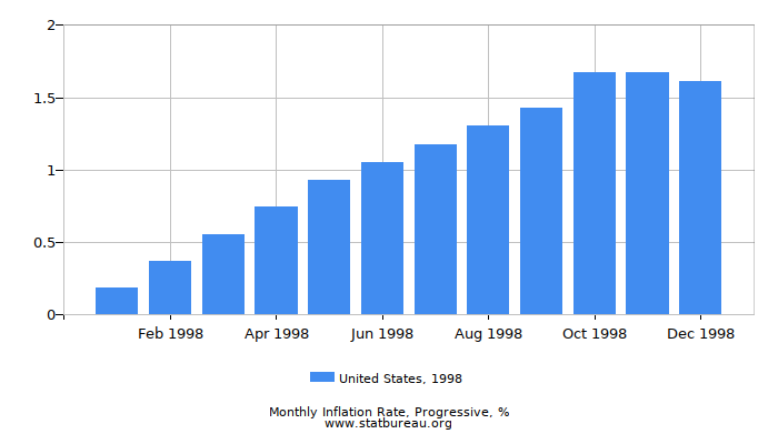 1998 United States Progressive Inflation Rate