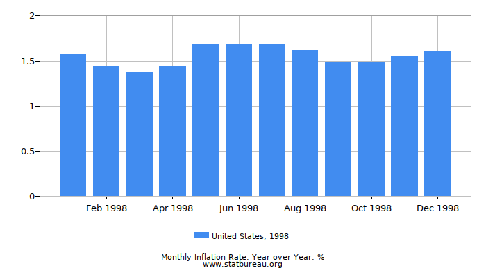1998 United States Inflation Rate: Year over Year