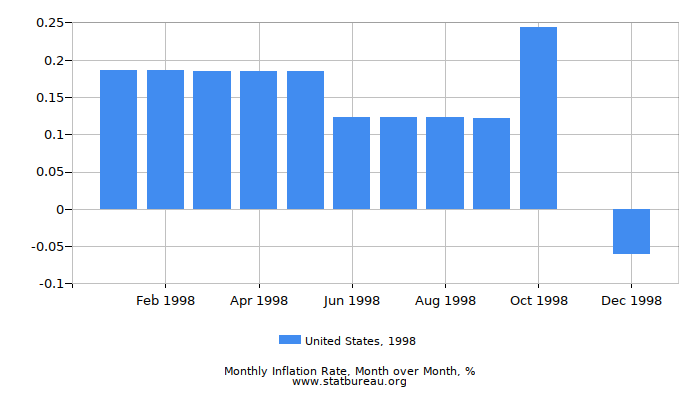 1998 United States Inflation Rate: Month to Month