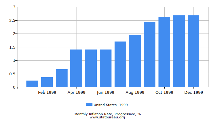 1999 United States Progressive Inflation Rate