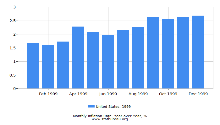 1999 United States Inflation Rate: Year over Year