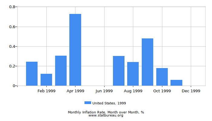 1999 United States Inflation Rate: Month to Month