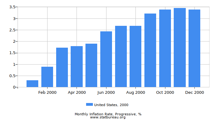 2000 United States Progressive Inflation Rate