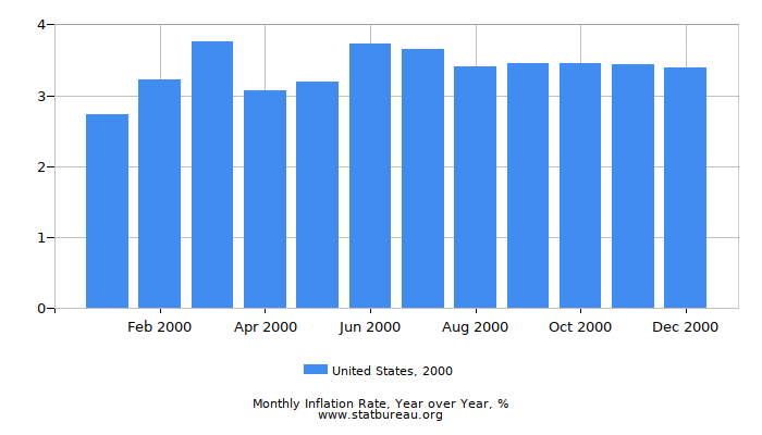 2000 United States Inflation Rate: Year over Year