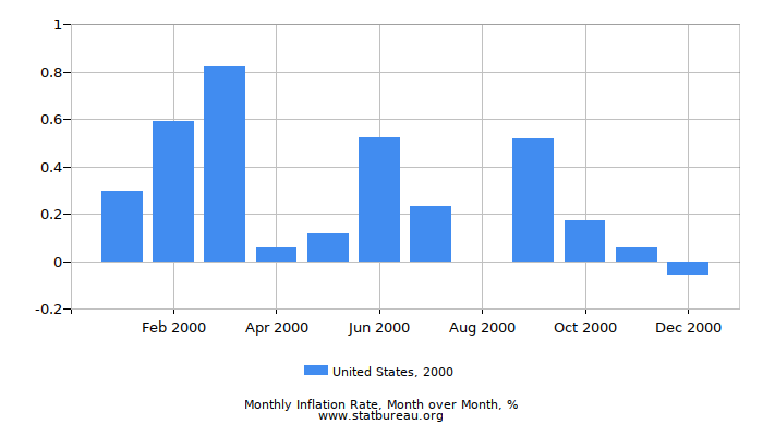 2000 United States Inflation Rate: Month to Month