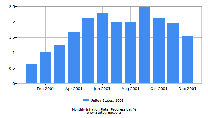 2001 United States Progressive Inflation Rate