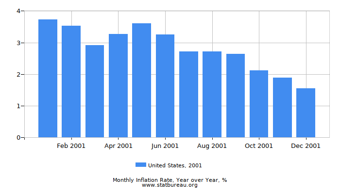 2001 United States Inflation Rate: Year over Year