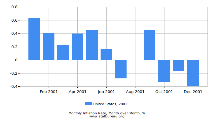 2001 United States Inflation Rate: Month to Month