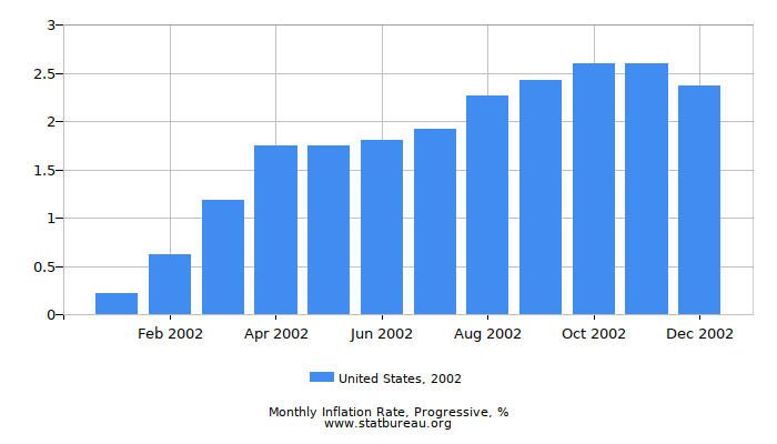 2002 United States Progressive Inflation Rate
