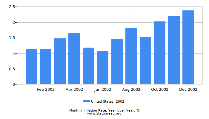 2002 United States Inflation Rate: Year over Year