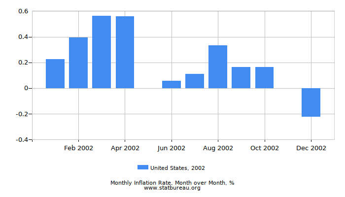 2002 United States Inflation Rate: Month to Month