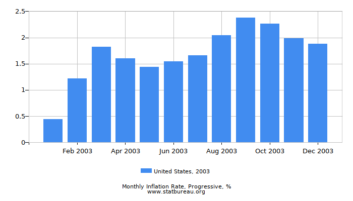 2003 United States Progressive Inflation Rate
