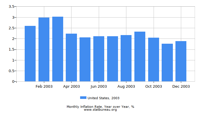 2003 United States Inflation Rate: Year over Year