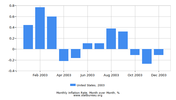 2003 United States Inflation Rate: Month to Month