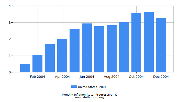 2004 United States Progressive Inflation Rate