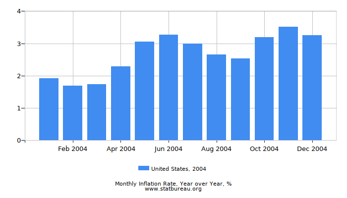 2004 United States Inflation Rate: Year over Year