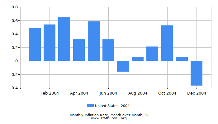 2004 United States Inflation Rate: Month to Month