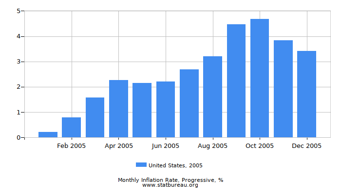 2005 United States Progressive Inflation Rate