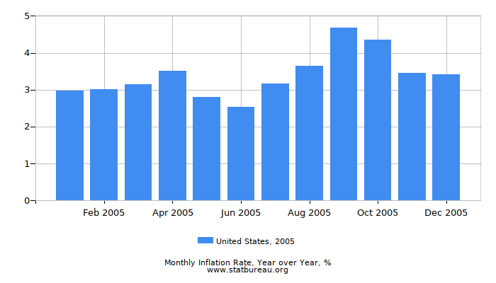 2005 United States Inflation Rate: Year over Year